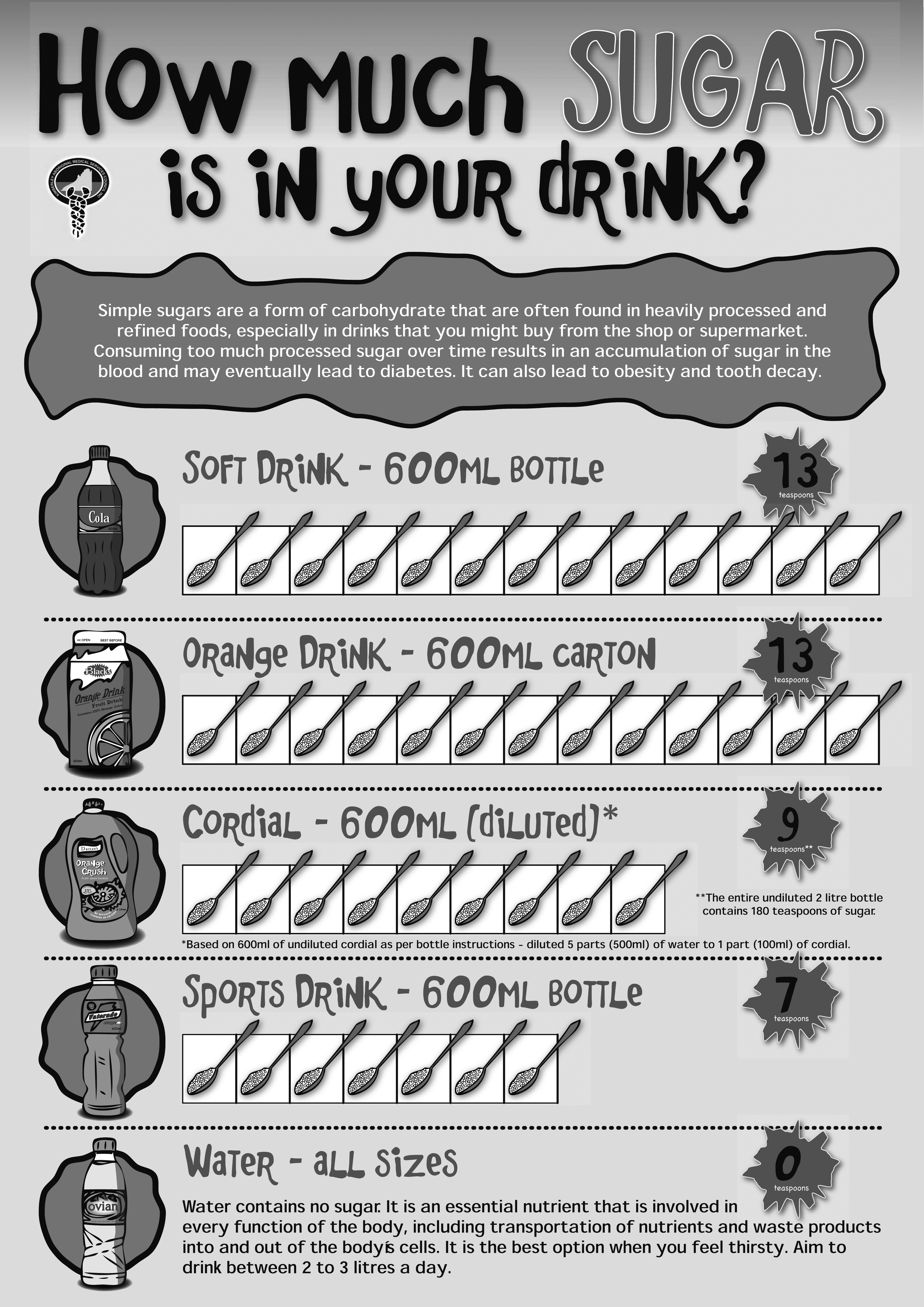 How much sugar is in your drink?