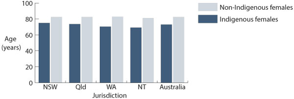 Female life expectancy, by Indigenous sta-tus and jurisdiction, 2005 -2007