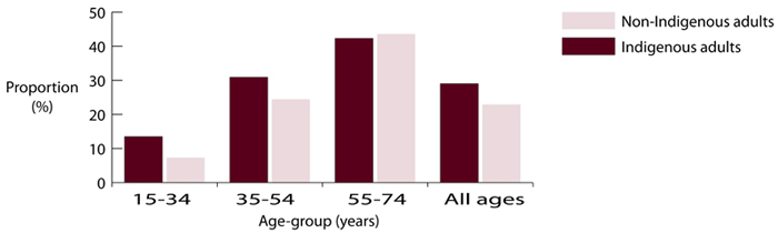Proportion (%) of Indigenous and non-Indigenous adults with moderate or severe periodontitis, 2004-2006, Australia