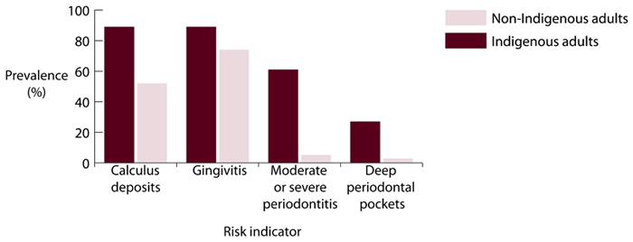 Prevalence (%) of periodontal risk factors for Indigenous and non-Indigenous adults aged 17-20 years, Australia, 2004-2007