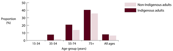 Proportion (%) of Indigenous and non-Indigenous adults with complete tooth loss, 2004-2006, Australia