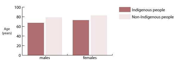 Expectations of life at birth for Indigenous and non-Indigenous males and females 2005-2007