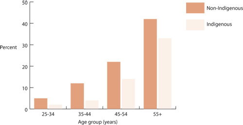 Reported proportions of hypertension, by Indigenous status and age group, Australia, 2004-2005