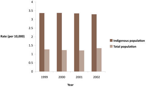 Alcohol-attributable deaths, Indigenous and total populations by year, Australia, 1999-2002