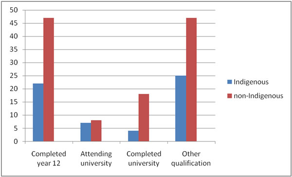 Comparison in percentages of education levels of Indigenous and non-Indigenous people aged 15 years or older