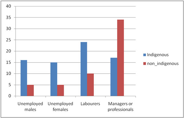 Comparison of employment status in percentages between Indigenous and non-Indigenous Australians