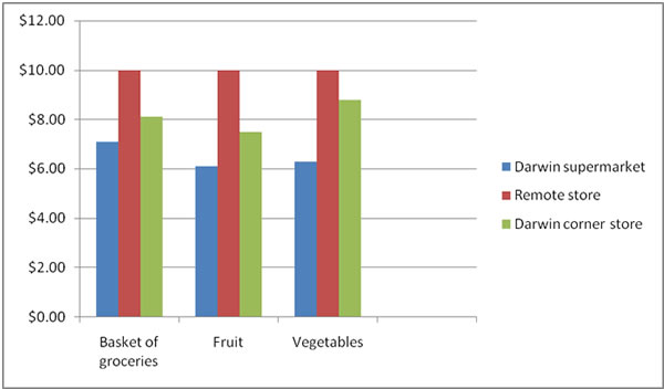 Comparison of food prices between Darwin stores and remote communities