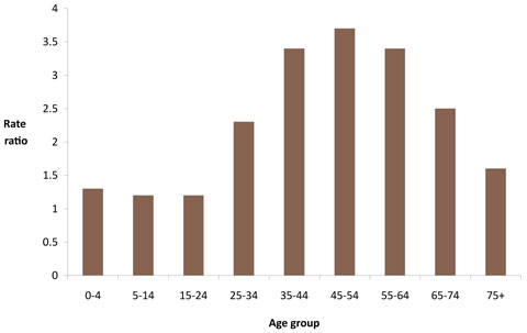 Indigenous:non-Indigenous hospitalisation rate ratios, by age group, 2007-2008
