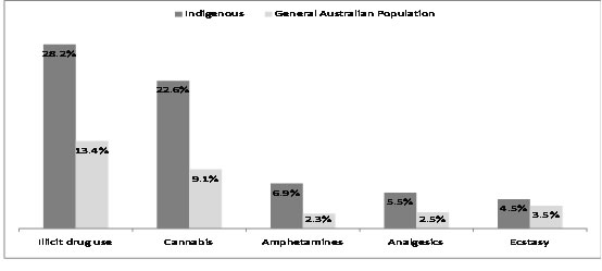 Proportions (percentages) of illicit drug use in the previous 12 months for the Indigenous and general Australian populations, by drug type, Australia, selected years