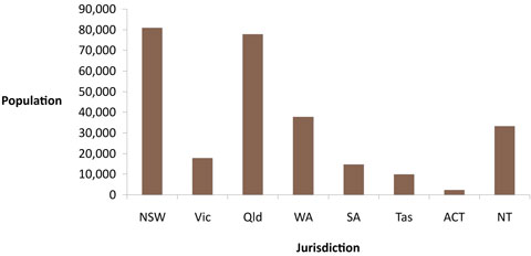 Indigenous male populations, by jurisdiction, June 2009