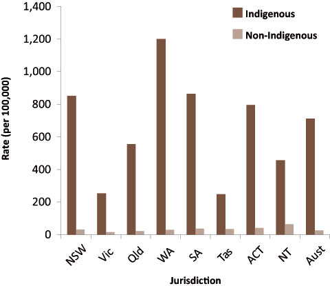 Detention of male juveniles, by Indigenous status and jurisdiction, Australia, 2008