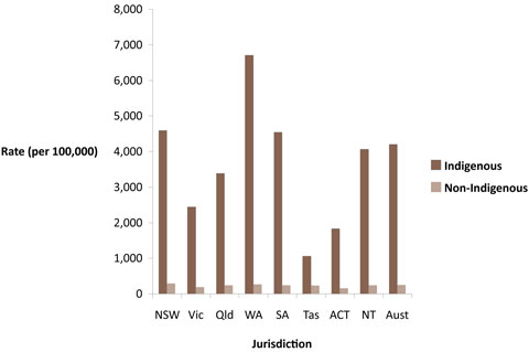 Imprisonment of males, by Indigenous status and jurisdiction, Australia, 2009