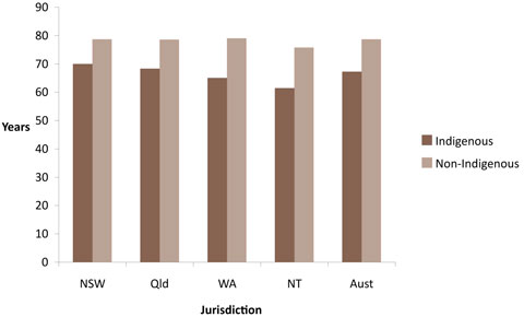 Male life expectancy, by Indigenous status and jurisdiction, 2005-2007