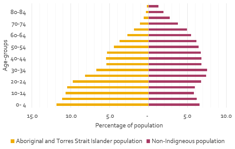 Population pyramid of Aboriginal and Torres Strait Islander and non-Indigenous populations, 2016