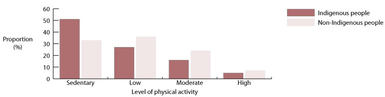 Proportions (%) of Indigenous and non-Indigenous people by levels of physical activity, Australia, 2004-2005