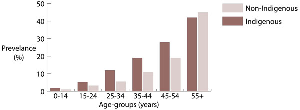 Prevalence (%) of people reporting cardiovascular disease as a long-term health condition, by Indigenous status and age-group, Australia, 2012-2013