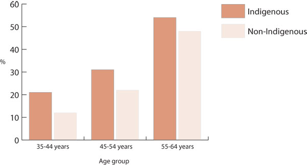 Prevalence (%) of CVD, by Indigenous status and selected age groups, Australia, 2004-2005