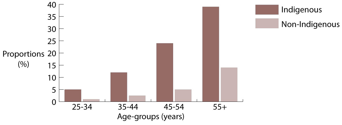 Proportions (%) of people reporting diabetes/high sugar levels as a long-term health condition, by Indigenous status, and age-group, Australia, 2012-2013