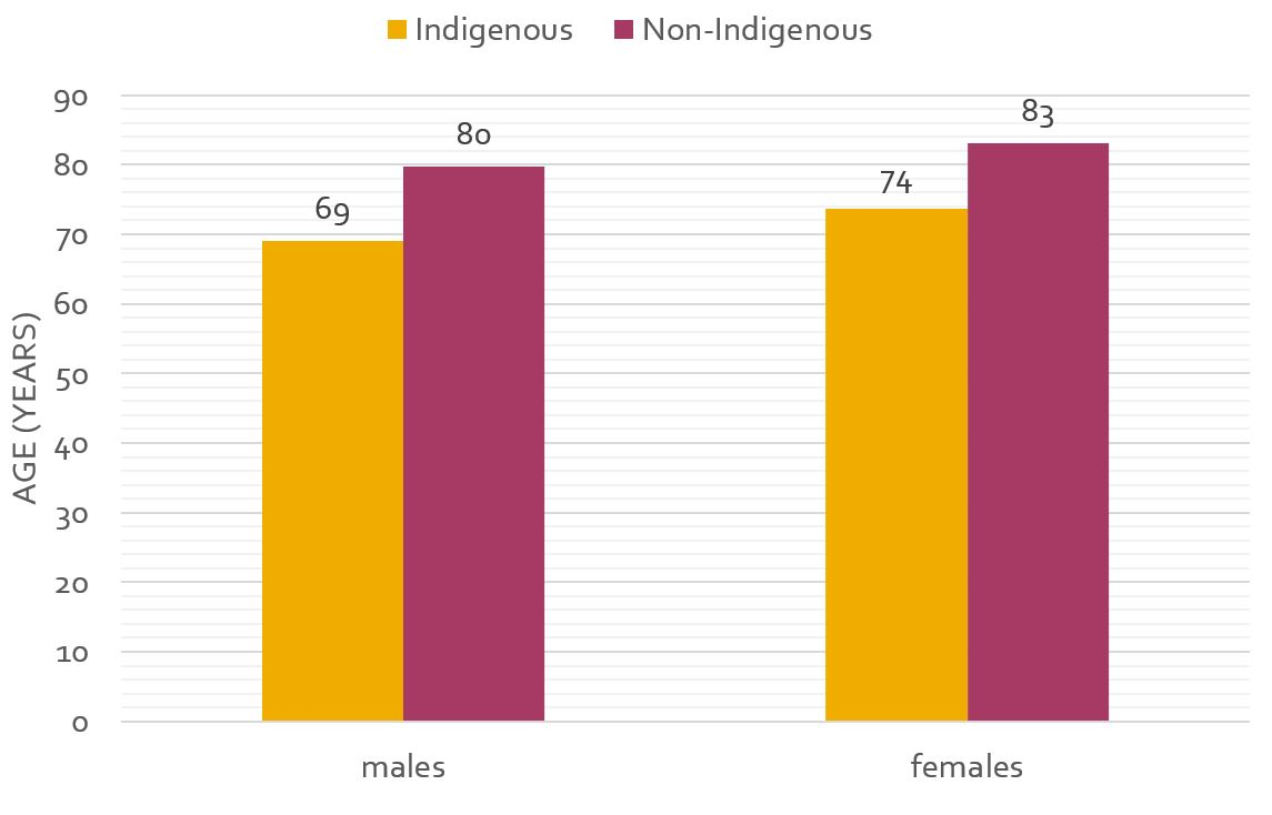 Expectations of life at birth for Indigenous and non-Indigenous males and females, 2010-2012
